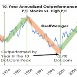 『「高PER株投資の時代」の終焉は近い』の画像