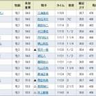 『外国産馬レヴァンテライオンが人気に応えV/函館新馬』の画像