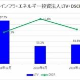 『東京インフラ・エネルギー投資法人・第4期(2019年12月期)決算・一口当たり分配金は2,195円』の画像