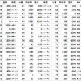『9/18 新!ガーデン座間 データ』の画像