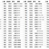 『11/22 アイランド秋葉原 回胴アンケ』の画像