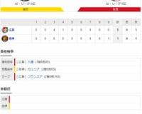 セ・リーグ T1-5C[10/20] 阪神、9回に意地の反撃もカード初戦で敗れる 藤川は71日ぶりで沸かせた
