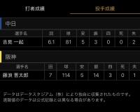 【速報】阪神「藤浪晋太郎」選手、7回114球14奪三振3四球の神ピッチングを見せるWWlWWlWWlWWlWWlWWl