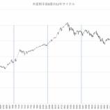 『金融占星術で2019年の相場を占う』の画像