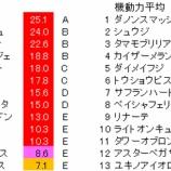 『第26回(2019)函館スプリントステークス 予想【ラップ解析】』の画像