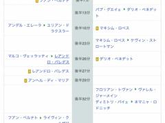 【悲報】酒井宏樹さん、ネイマールを完封したのに全く話題にならない!【酒井vsネイマール動画】