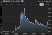 韓国がまた「通貨スワップ」をわめき出した
