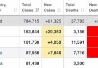 【緊急速報】世界経済・人類、やばいかも・・・米国がついに1日の新規感染者2万人増を叩き出す