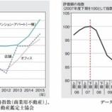 『みずほ信託銀行-ファミリーマンションの評価額水準は2008年3月期の水準にほぼ追いついた?』の画像