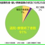 『【新型コロナ】10月25日(日)、埼玉県の陽性者数は、昨日より「20人減」の計407人に。36人の方が退院・療養終了されました(新たな陽性者は17人)。』の画像