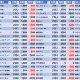 『7/3 エスパス高田馬場本店 第一土曜』の画像