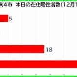 『【新型コロナ】新たな陽性数 12月17日(木)、戸田市5人・蕨市1人・川口市18人・さいたま市36人。埼玉県は126例発表。』の画像