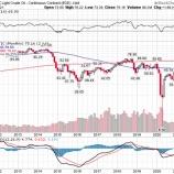『OPECプラス協議決裂で原油6年7カ月ぶり高値』の画像