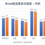『ISM製造業景況指数、サプライチェーンの混乱を示唆も、投資家の懸念は杞憂か』の画像