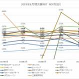 『2019年8月期決算J-REIT分析①収益性指標』の画像