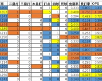 【悲報】木浪.357 北條.143