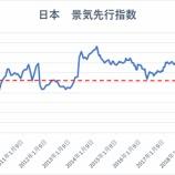 『【悲報】日経平均株価、景気後退入りで再び1万円割れか』の画像