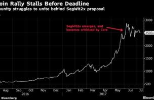 【仮想通貨】ビットコインに分裂リスク、システム巡って内戦-今月から来月が山場