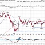 『ドル円相場104円台!投資家は為替リスクの低い米国株を選好しろ!』の画像