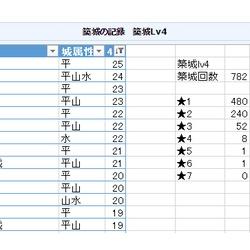 『【城プロRE】築城で☆3以上の出る確率は?/合成の大成功・超成功の確率は?』の画像