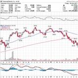 『【GE】ゼネラル・エレクトリック予想を下回る決算も、投資家は事業売却とリストラによる「リセット」に期待』の画像