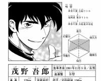 茂野吾朗(15)「ふんっ(136㎞)」茂野泉「ほいっ(138㎞)」