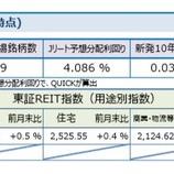 『しんきんアセットマネジメントJ-REITマーケットレポート2018年5月』の画像