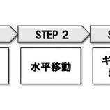『発想技術25選(8) 〜ラテラルマーケティング』の画像