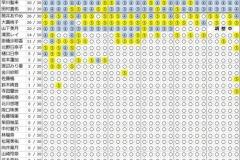【乃木坂46】26thミーグリ 梅澤・久保・与田・遠藤・賀喜・田村・早川が全完売!!