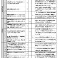 2019年度放課後等デイサービスびぃーぼ自己評価公開