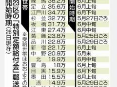 【特別定額給付金】給付金10万円いつ届く? 東京23区でもばらつき
