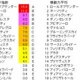 『第27回(2020)青葉賞 予想【ラップ解析】』の画像
