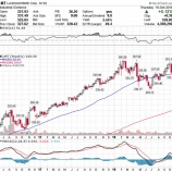 『米国とサウジの関係悪化で米防衛関連株は「売り」か』の画像