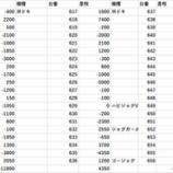 『メッセ竹ノ塚 2/17プライベートBBオフ会 全台差枚』の画像