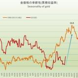 『金価格の季節性・アノマリーを検証すると、金相場は強気に転換し、暴騰へ』の画像
