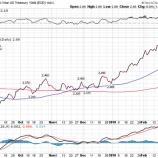 『債券利回りの上昇が買い材料になった理由と売り材料になった理由』の画像