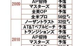 石川遼、招待枠でゴリ押し出場するも無念の予選落ち…20歳でマスターズ優勝の夢かなわず