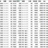 『3/29 葛飾区 パチスロデータ①』の画像
