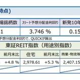 『しんきんアセットマネジメントJ-REITマーケットレポート2021年2月』の画像