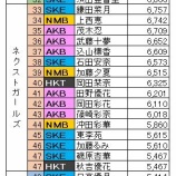 『【第7回AKB48選抜総選挙投票速報】あかんがな・・・・。』の画像