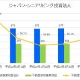 『ジャパン・シニアリビング投資法人の第5期(2018年2月期)決算・一口当たり分配金は3,365円』の画像