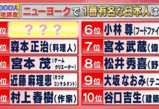 【速報】ニューヨークで有名な日本人www