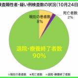 『【新型コロナ】10月24日(土)、埼玉県の陽性者数は、昨日より「21人増」の計427人に。19人の方が退院・療養終了されました(新たな陽性者は41人)。』の画像