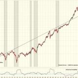 『S&P500を徹底的に褒め称えますよ。』の画像