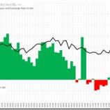 『経常収支とサイクルから為替動向を予測する』の画像