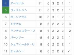 サッカープレミアリーグ順位表、何かがおかしい・・・