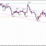 『FX スイングトレード GBP/JPY 今後の予測』の画像