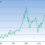 『【注意】バフェット指標を投資の判断基準にして極端な投資行動に走るな!』の画像