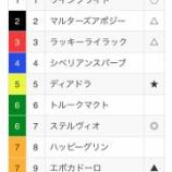 『日曜日重賞予想:中山記念&阪急杯』の画像