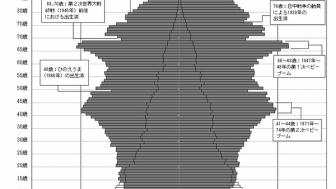 【悲報】日本の人口、50万人減